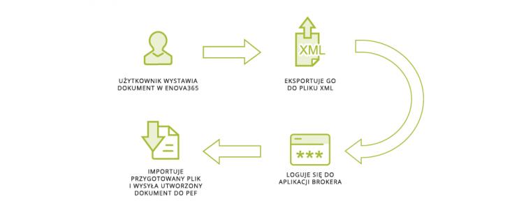 Za pomocą enova365 z modułem EDI i aplikacji dostarczonej przez brokera, w trybie importu i eksportu plików.