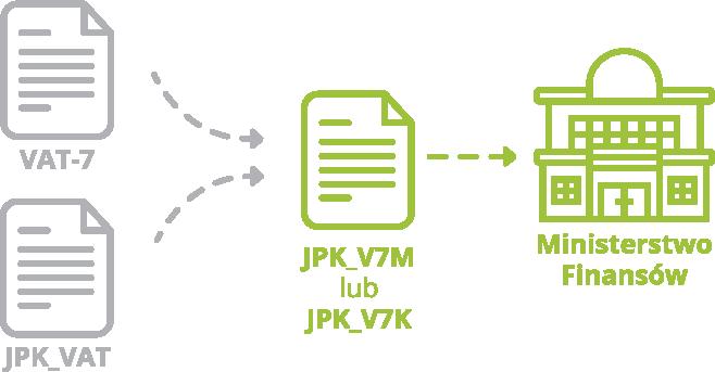 schemat nowy plik JPK_V7 w systemie erp enova365